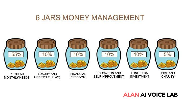 Cách quản lý chi tiêu cá nhân 6 ọ JARS