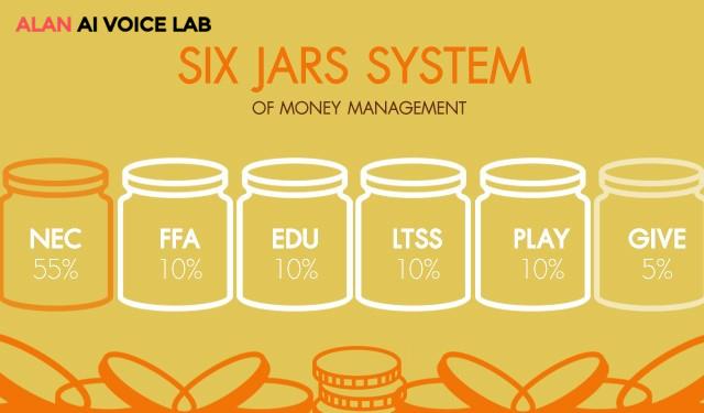 Phần mềm quản lý chi tiêu cá nhân miễn phí theo mô hình 6 chiếc lọ